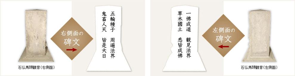 石仏に刻まれた碑文